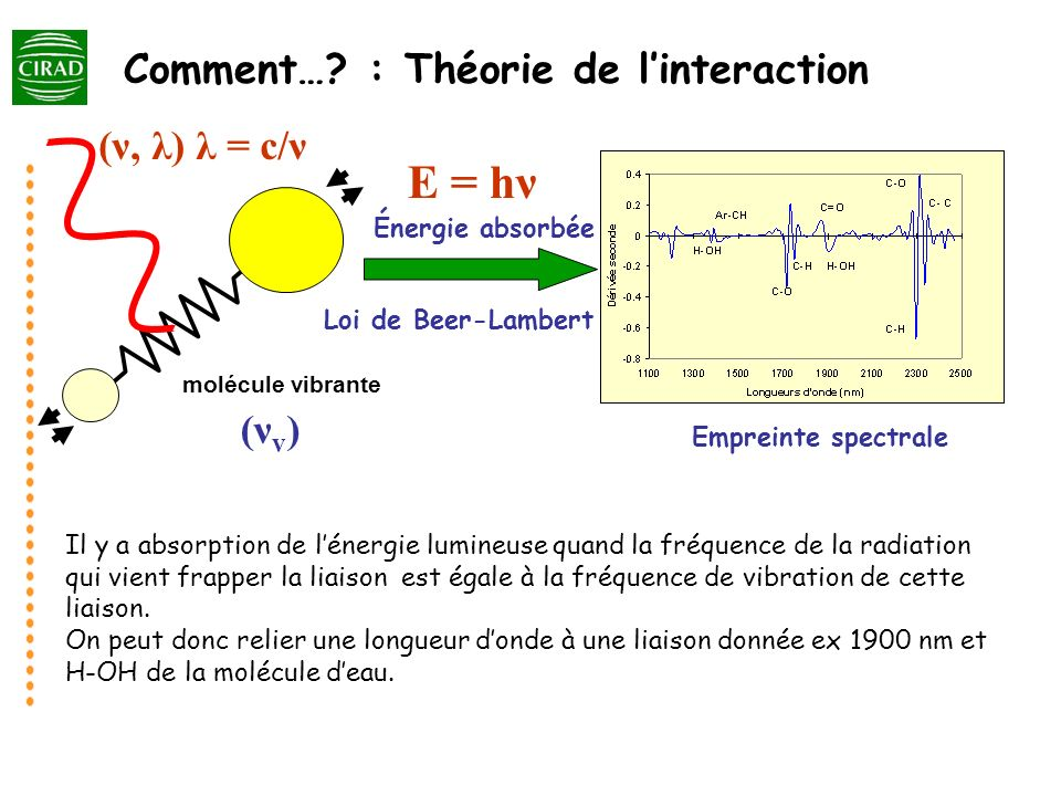 E = hν Comment… : Théorie de l'interaction (ν, λ) λ = c/ν (νv)