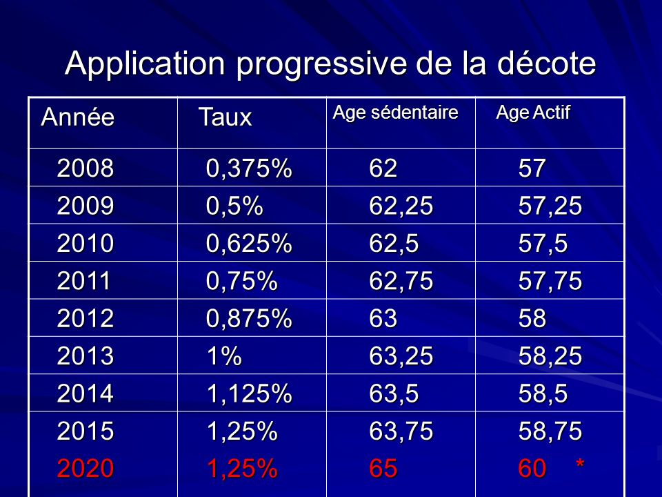 Application progressive de la décote
