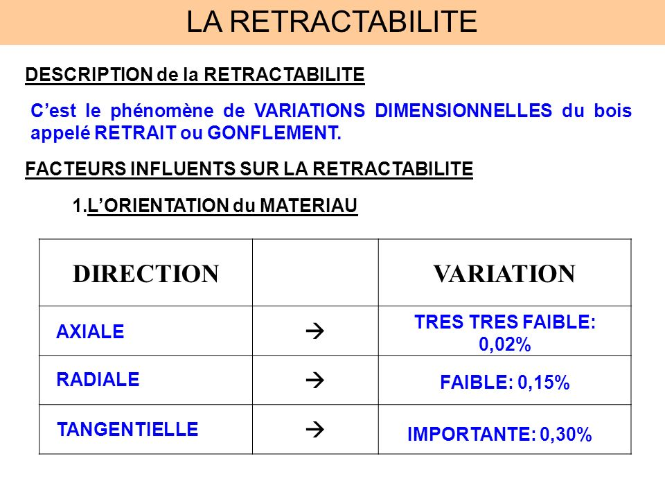 LA RETRACTABILITE DIRECTION VARIATION 