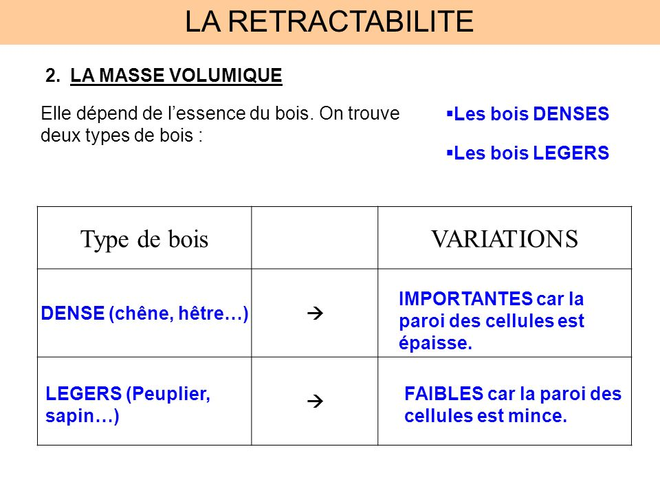 LA RETRACTABILITE Type de bois VARIATIONS LA MASSE VOLUMIQUE