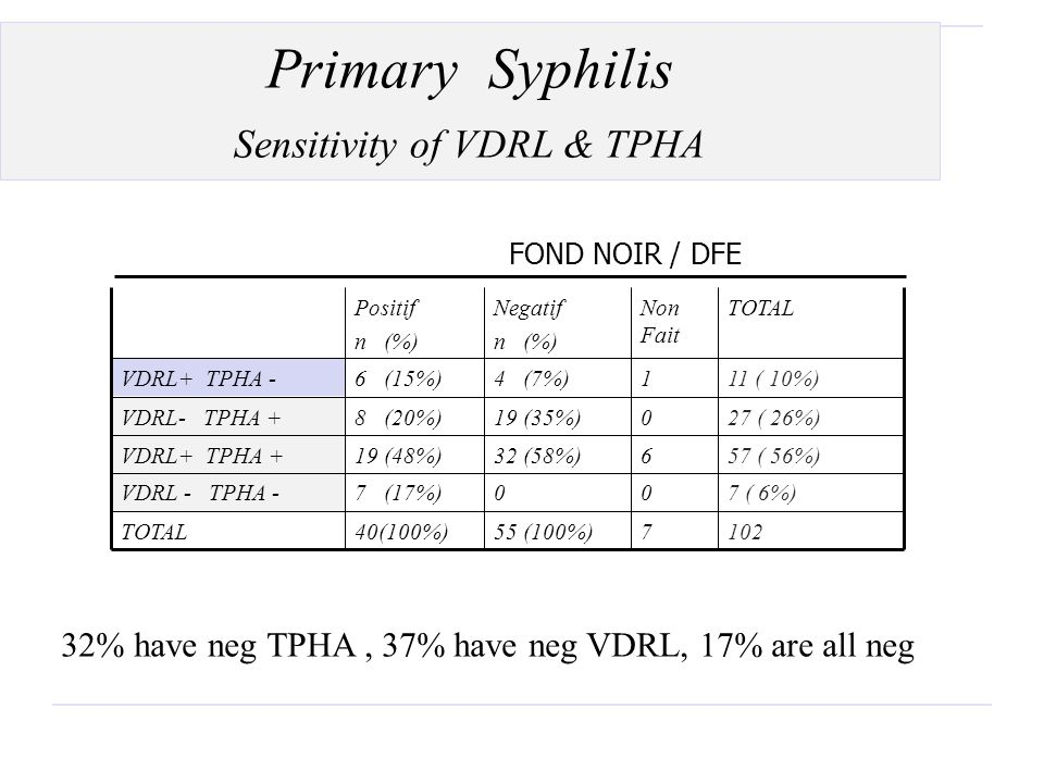 Sensitivity of VDRL & TPHA