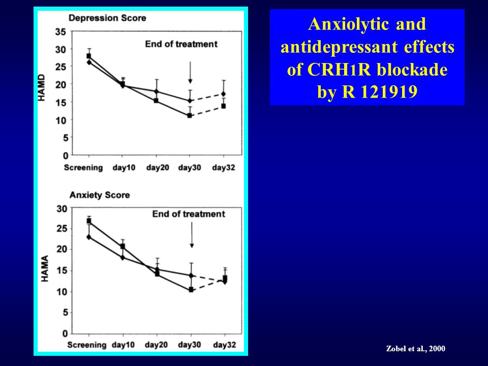 Anxiolytic and antidepressant effects of CRH1R blockade