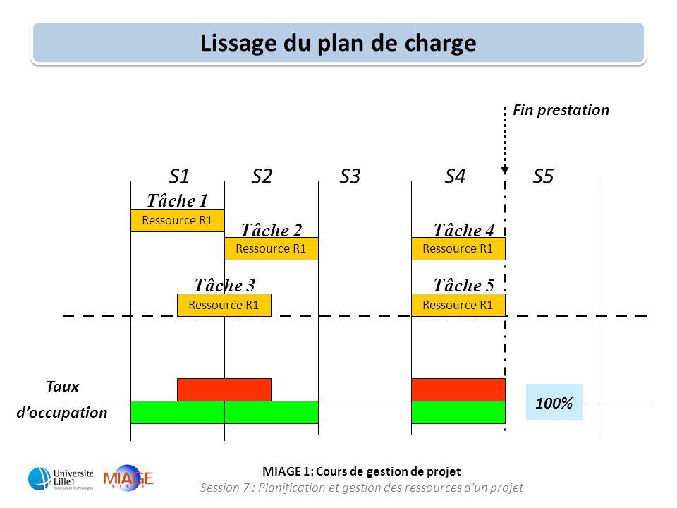 Miage master 1 cours de gestion de projet ppt tlcharger lissage du plan de charge ccuart Choice Image