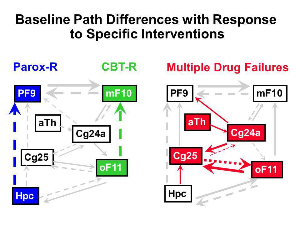 Baseline Path Differences with Response to Specific Interventions