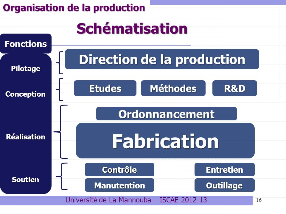 Direction de la production