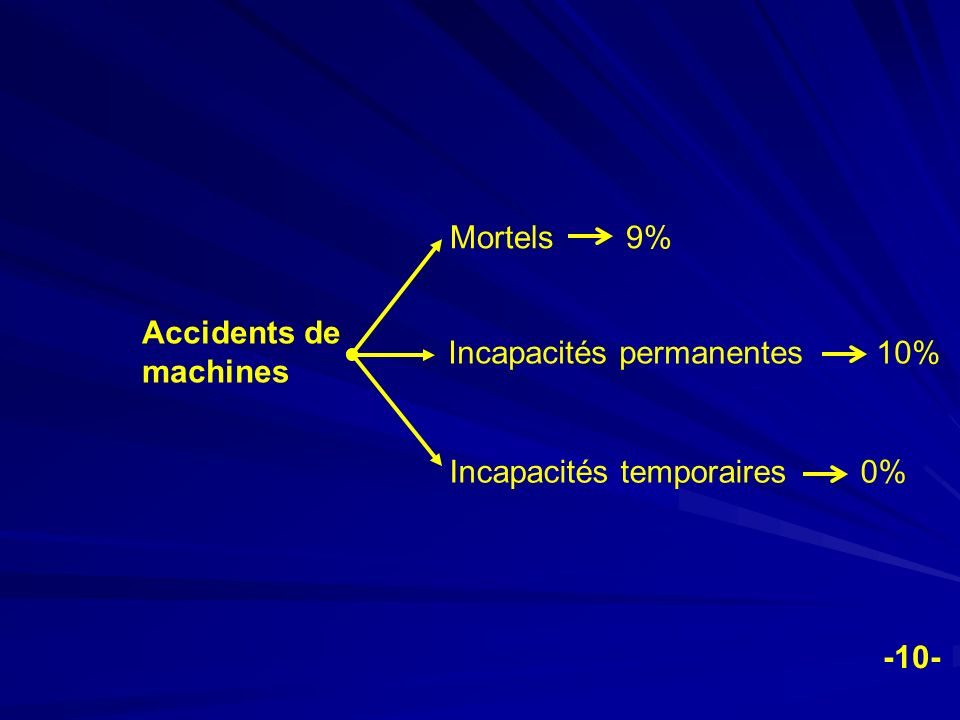 Mortels 9% Accidents de machines. Incapacités permanentes 10% Incapacités temporaires 0%
