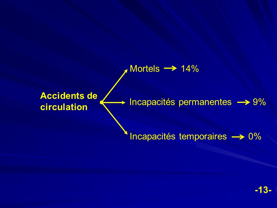Mortels 14% Accidents de circulation. Incapacités permanentes 9% Incapacités temporaires 0%
