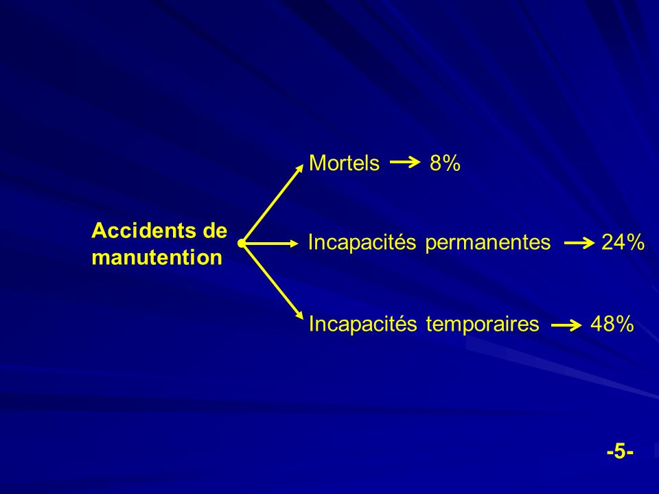 Mortels 8% Accidents de manutention. Incapacités permanentes 24% Incapacités temporaires 48%