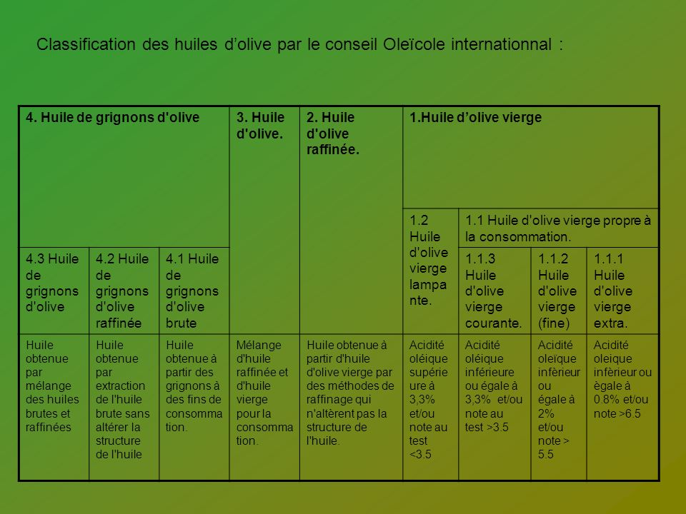 Classification des huiles d'olive par le conseil Oleïcole internationnal :