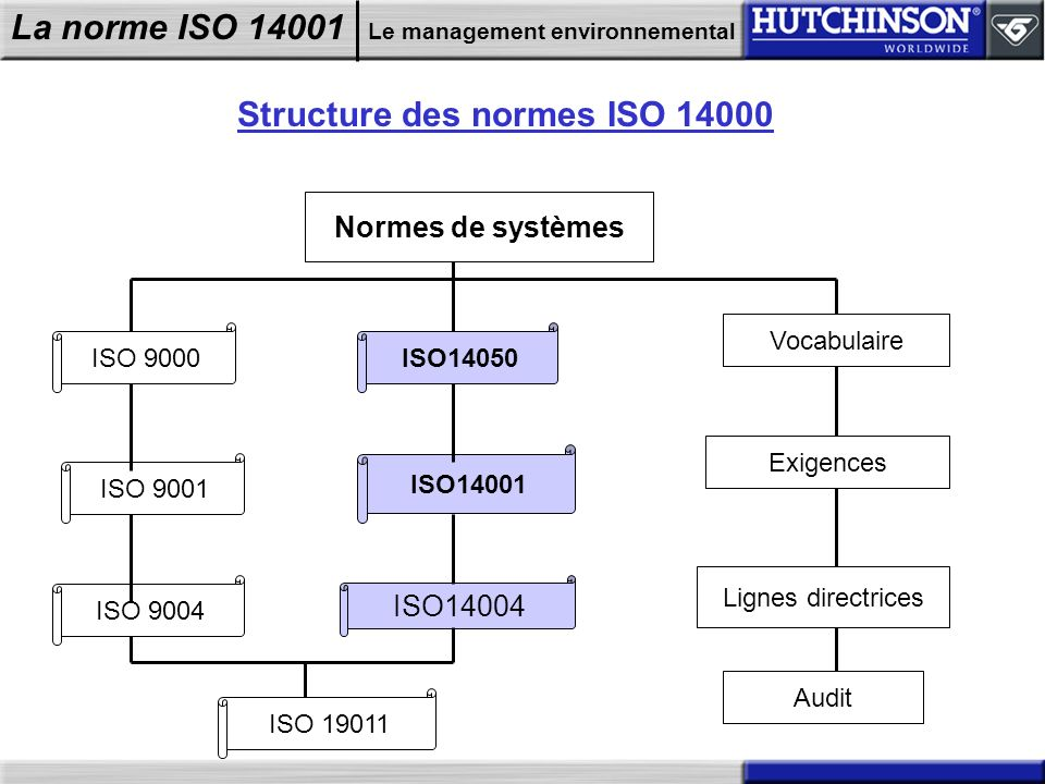 Structure des normes ISO 14000