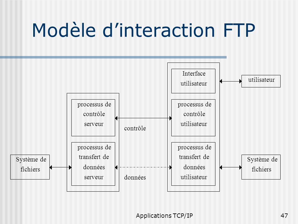 Modèle d'interaction FTP