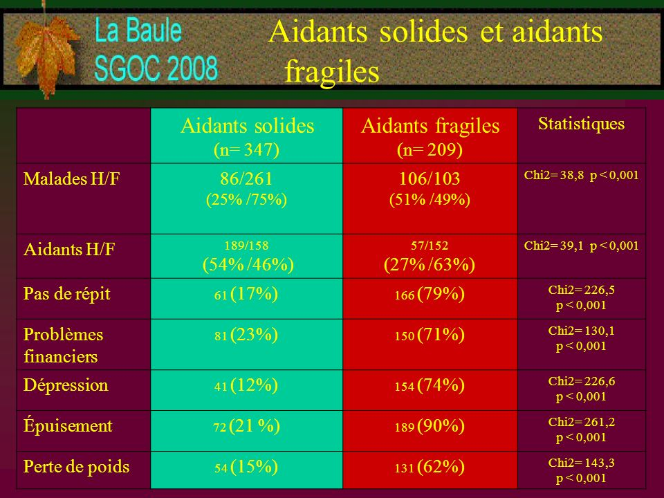 Aidants solides et aidants fragiles