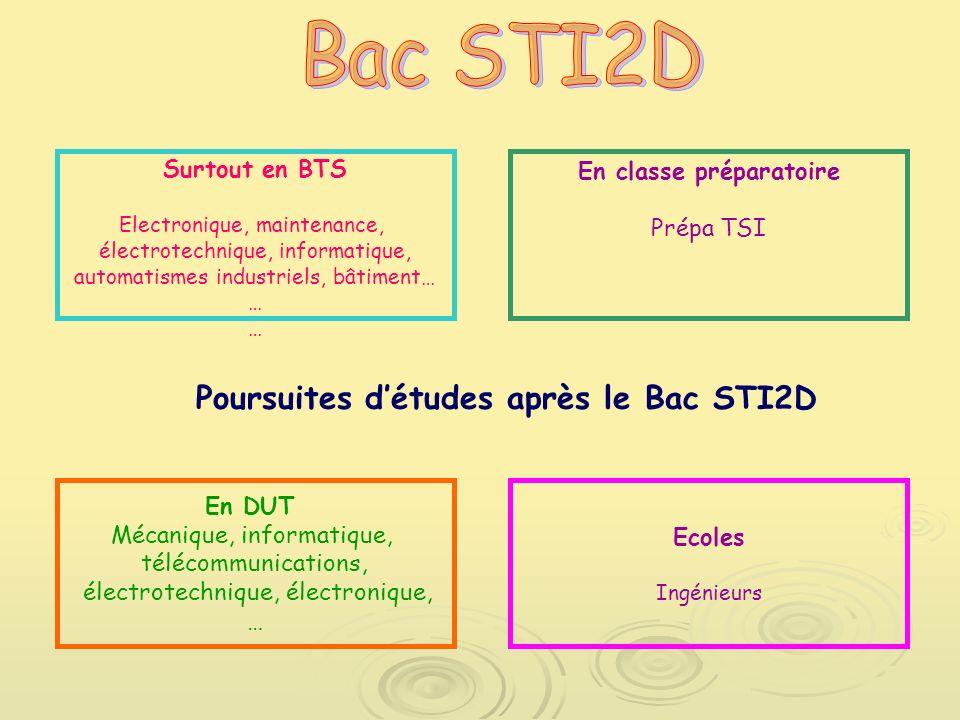 Bts Après Bac Sti2d : l orientation apr s la seconde ppt t l charger ~ Medecine-chirurgie-esthetiques.com Avis de Voitures