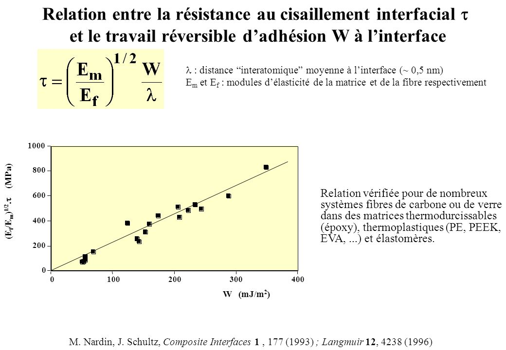 Relation entre la résistance au cisaillement interfacial t