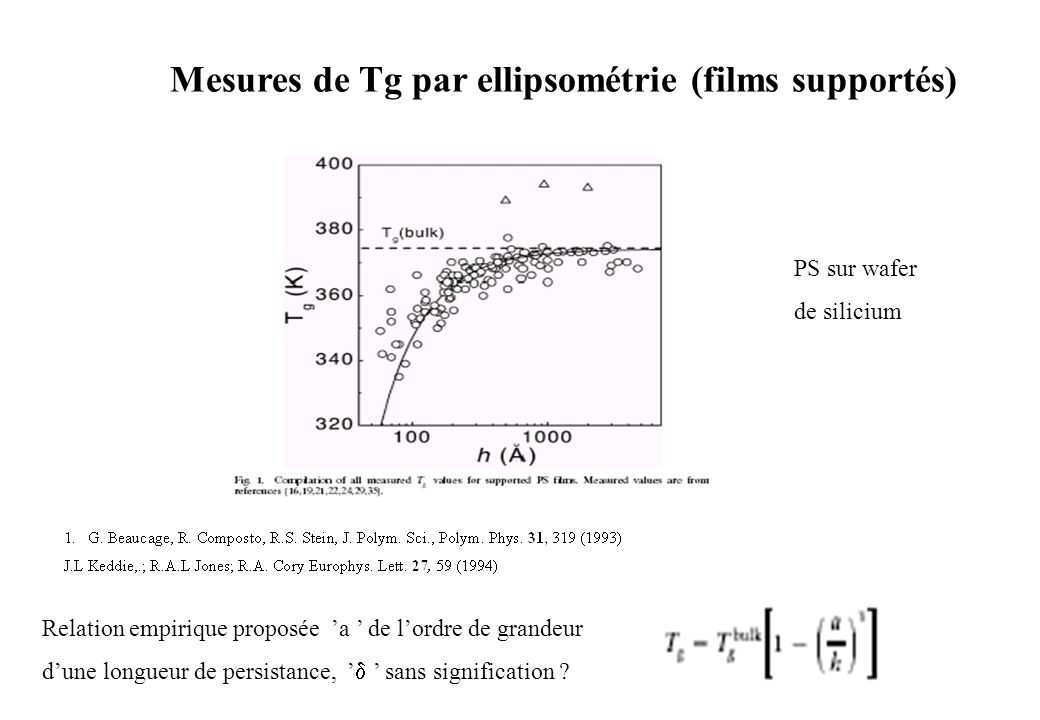 Mesures de Tg par ellipsométrie (films supportés)