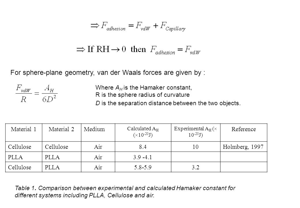 For sphere-plane geometry, van der Waals forces are given by :