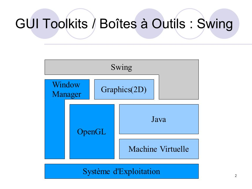 GUI Toolkits / Boîtes à Outils : Swing