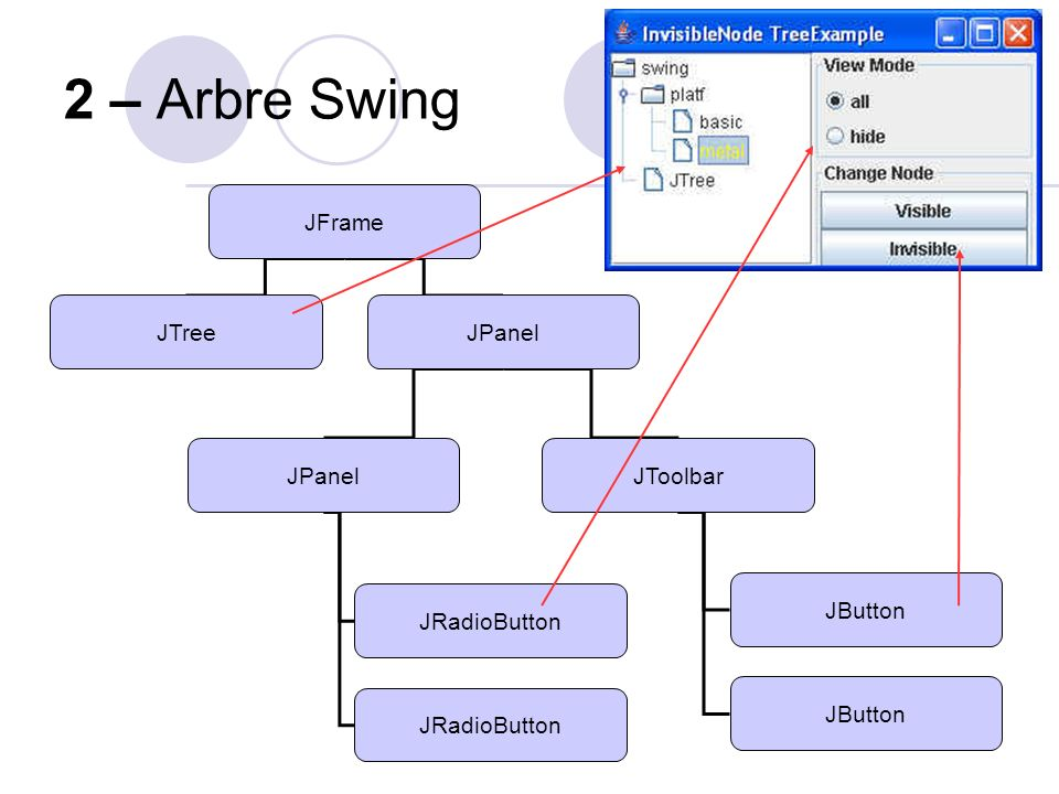 2 – Arbre Swing JFrame JTree JPanel JToolbar JButton JRadioButton