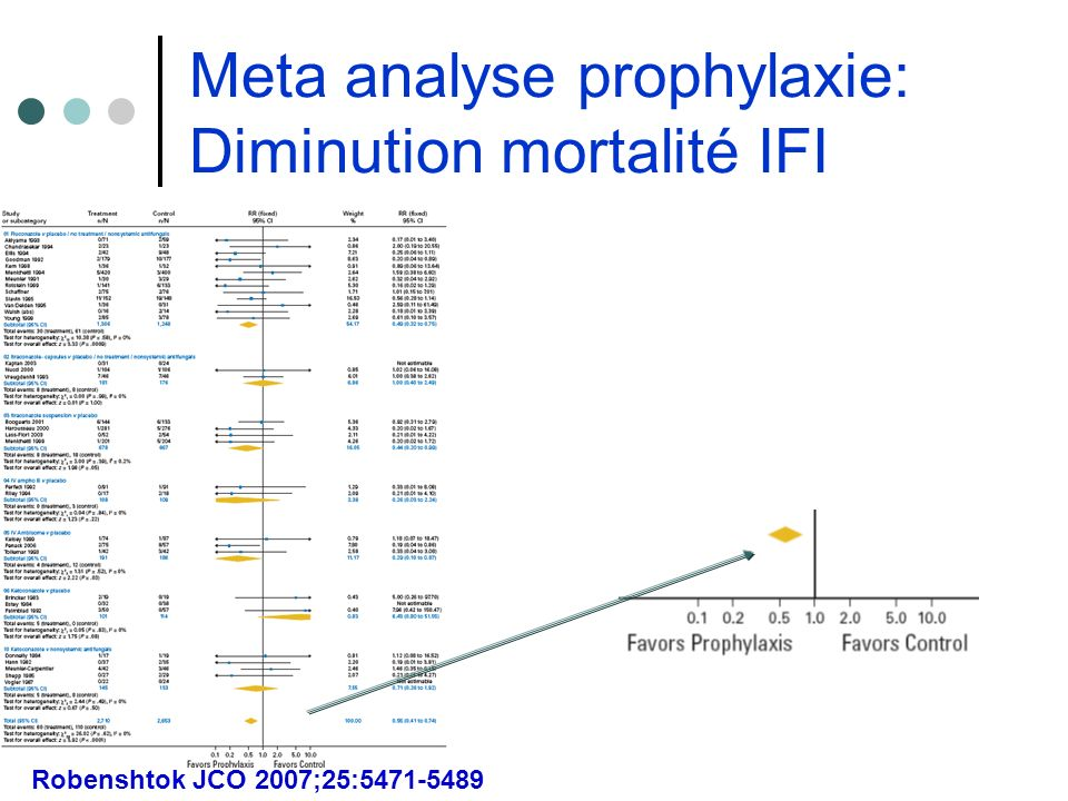 Meta analyse prophylaxie: Diminution mortalité IFI