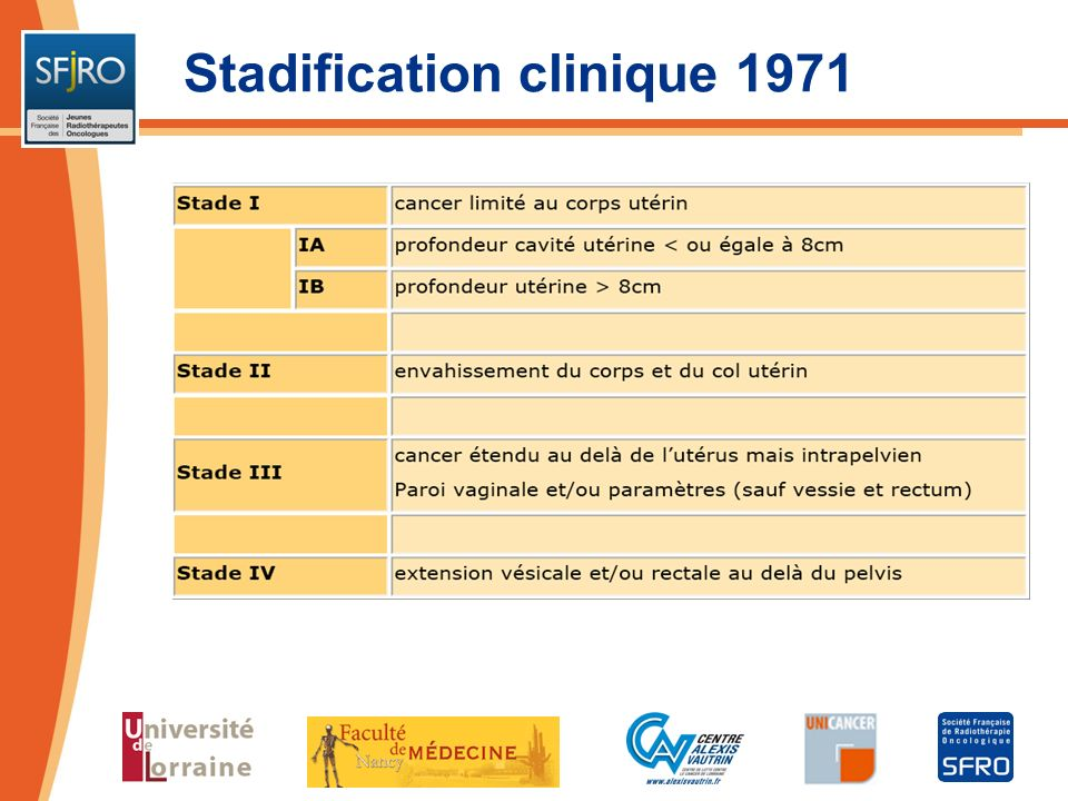 Stadification clinique 1971