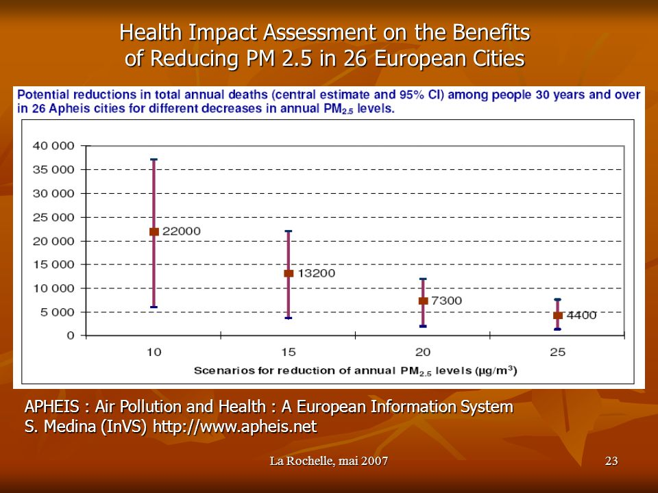 Health Impact Assessment on the Benefits