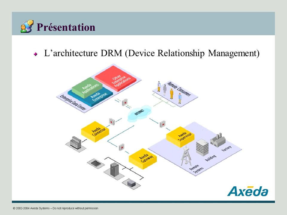 Présentation L'architecture DRM (Device Relationship Management)