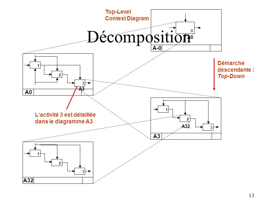 Décomposition Top-Level Context Diagram A-0 Démarche descendante :