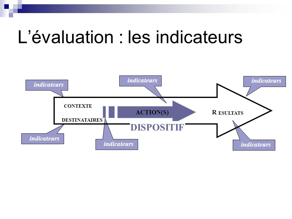 L'évaluation : les indicateurs