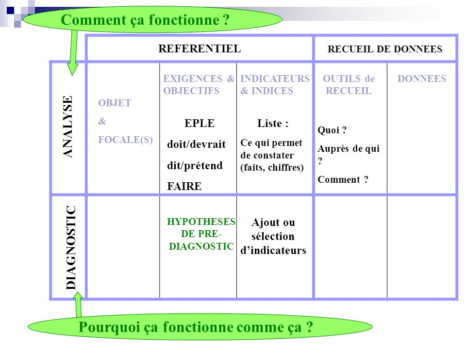 HYPOTHESES DE PRE-DIAGNOSTIC Ajout ou sélection d'indicateurs