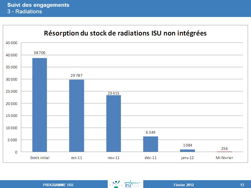 Suivi des engagements 3 - Radiations