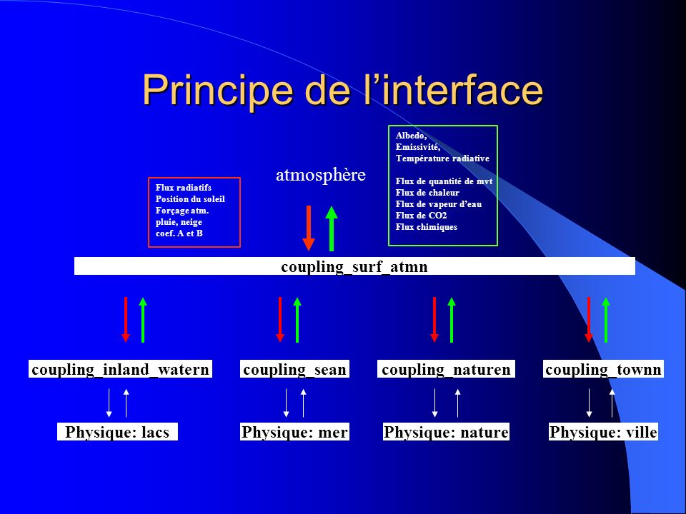 Principe de l'interface