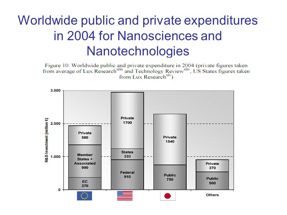 Worldwide public and private expenditures in 2004 for Nanosciences and Nanotechnologies