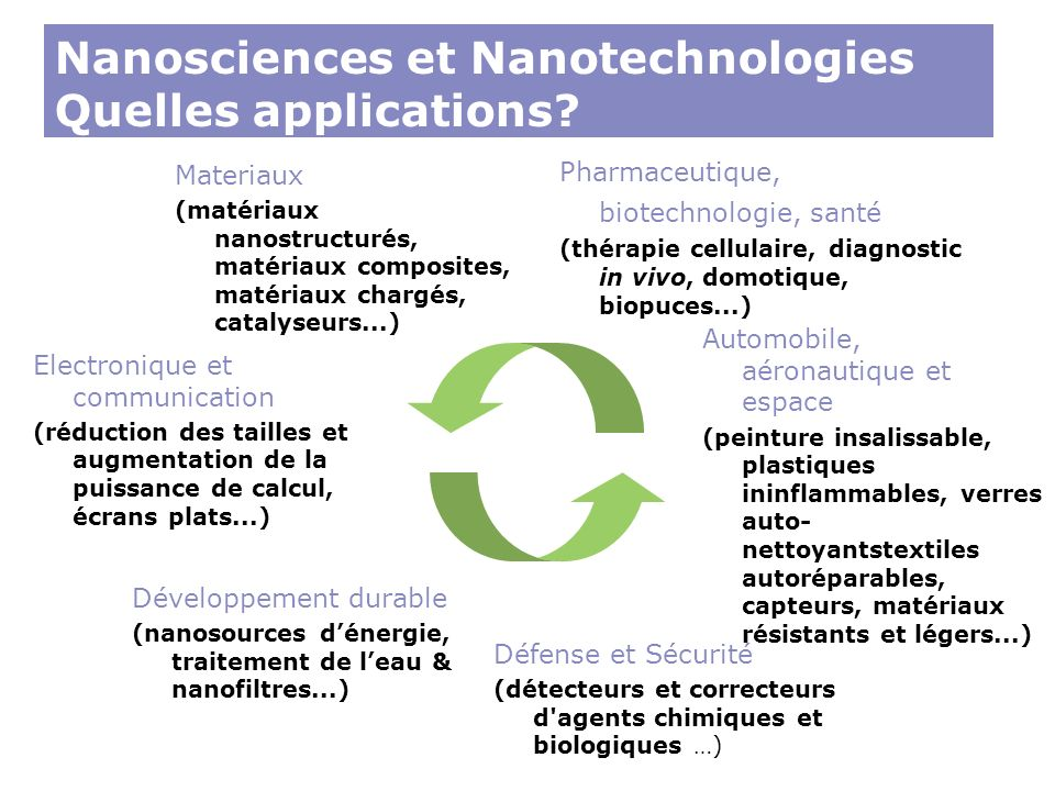 Nanosciences et Nanotechnologies Quelles applications