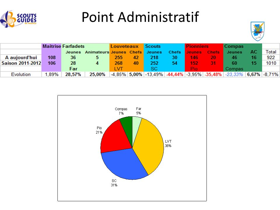 Point Administratif