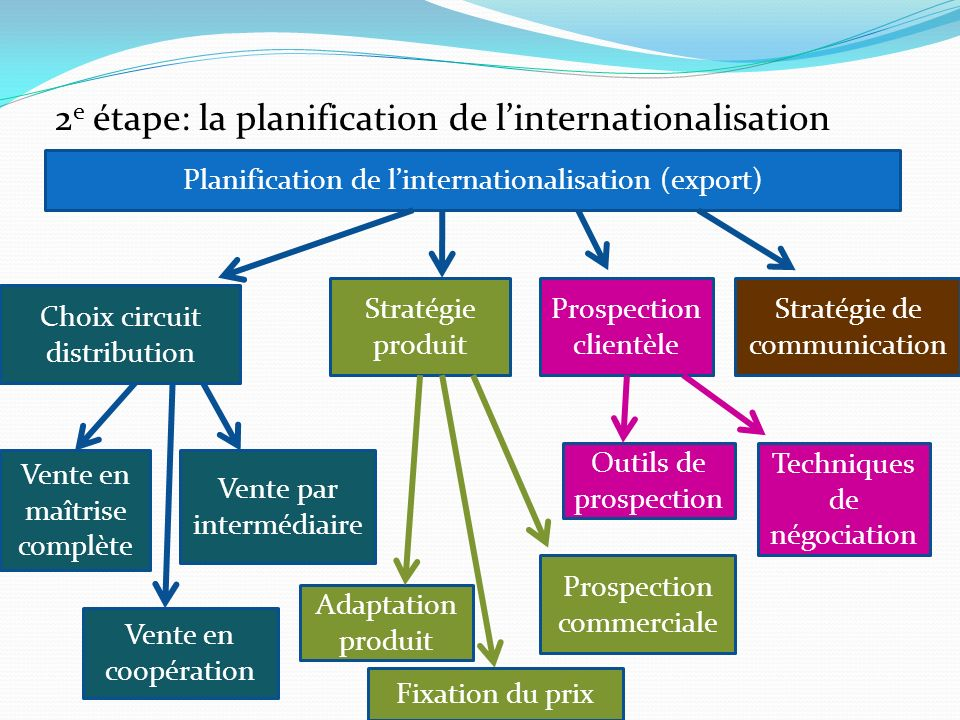 2e étape: la planification de l'internationalisation