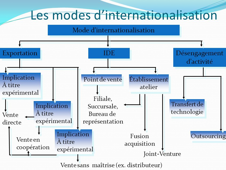 Les modes d'internationalisation