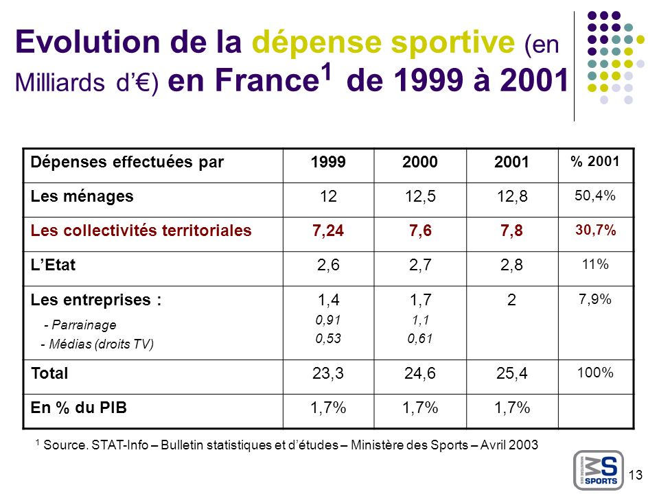 Evolution de la dépense sportive (en Milliards d'€) en France1 de 1999 à 2001