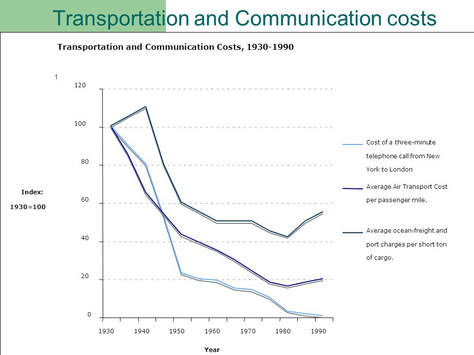 Transportation and Communication costs