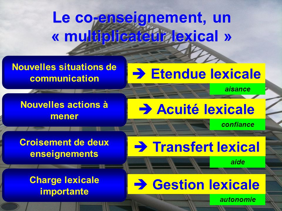 Le co-enseignement, un « multiplicateur lexical »