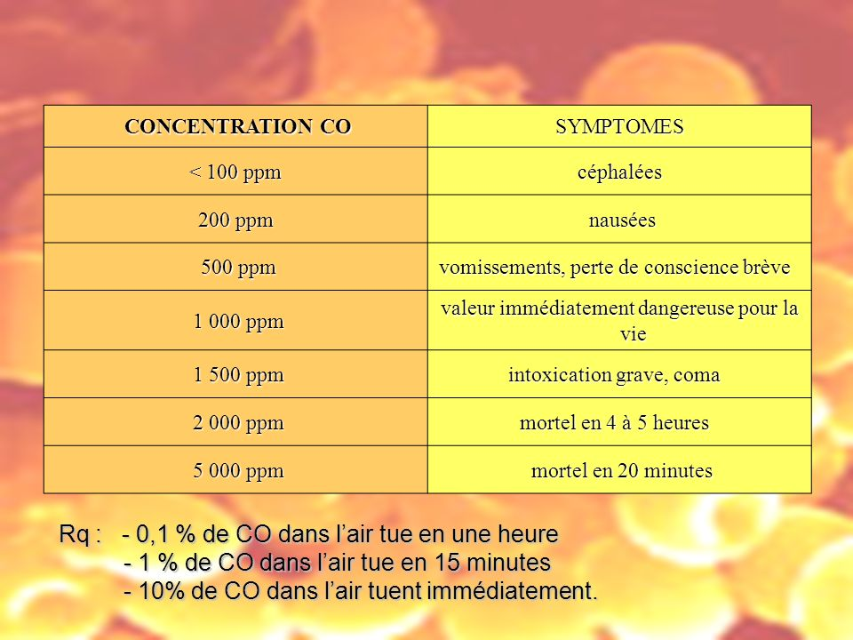 CONCENTRATION CO SYMPTOMES. < 100 ppm céphalées. 200 ppm. nausées. 500 ppm. vomissements, perte de conscience brève