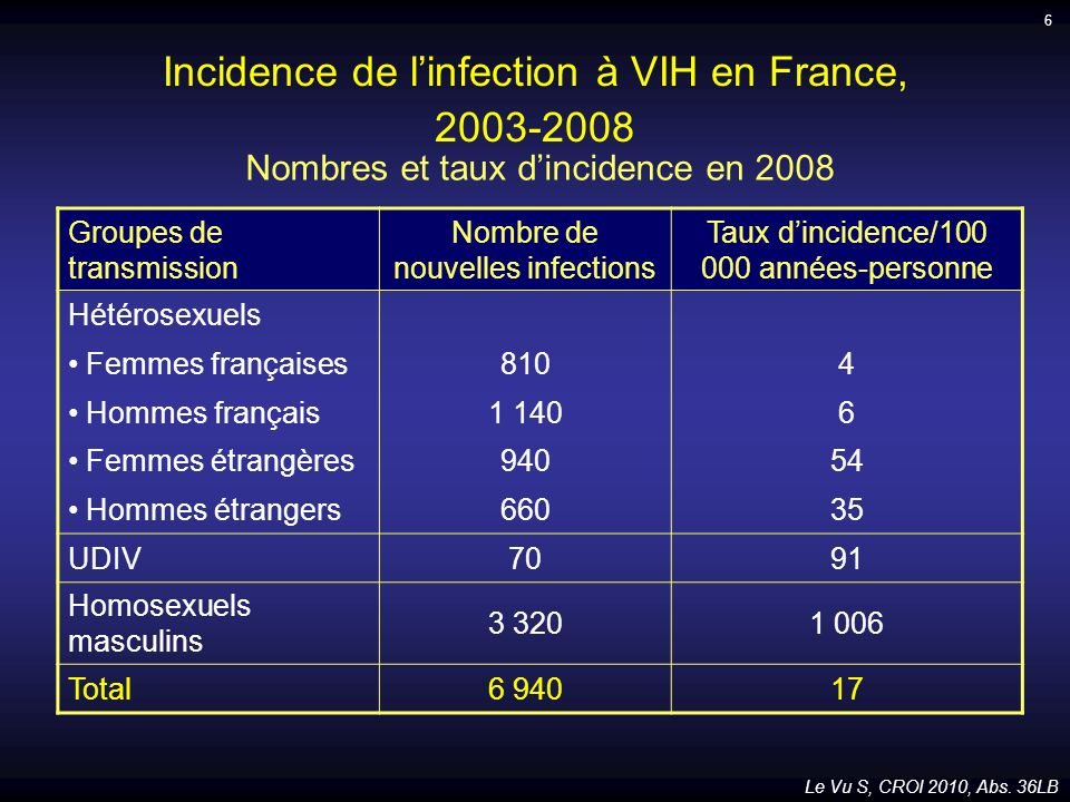 Incidence de l'infection à VIH en France,