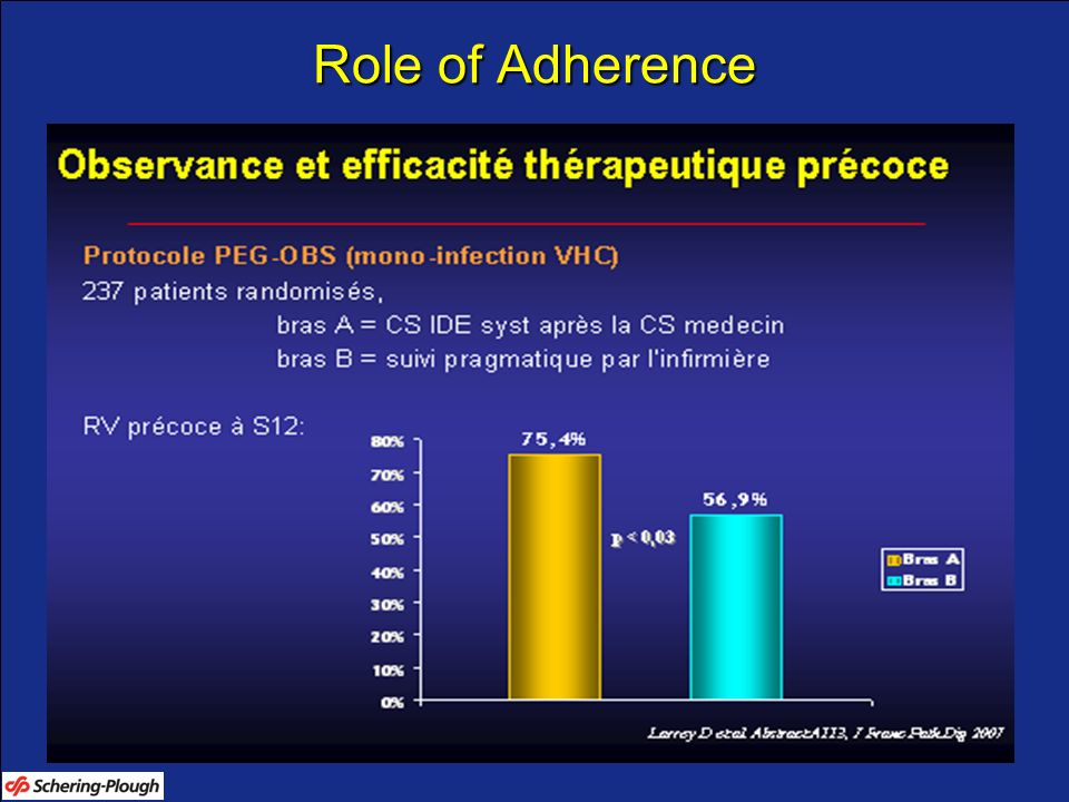 Role of Adherence