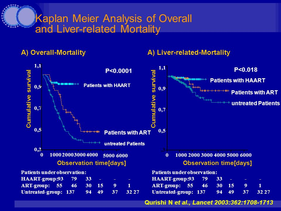 Kaplan Meier Analysis of Overall and Liver-related Mortality