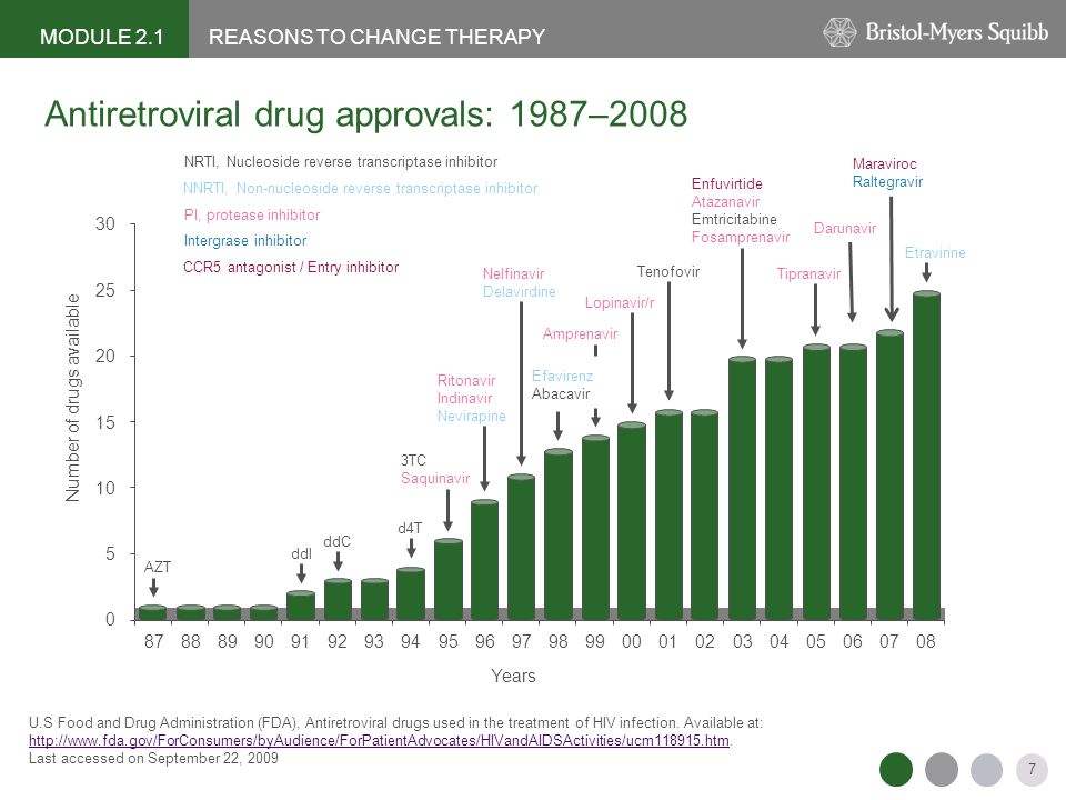 Antiretroviral drug approvals: 1987–2008