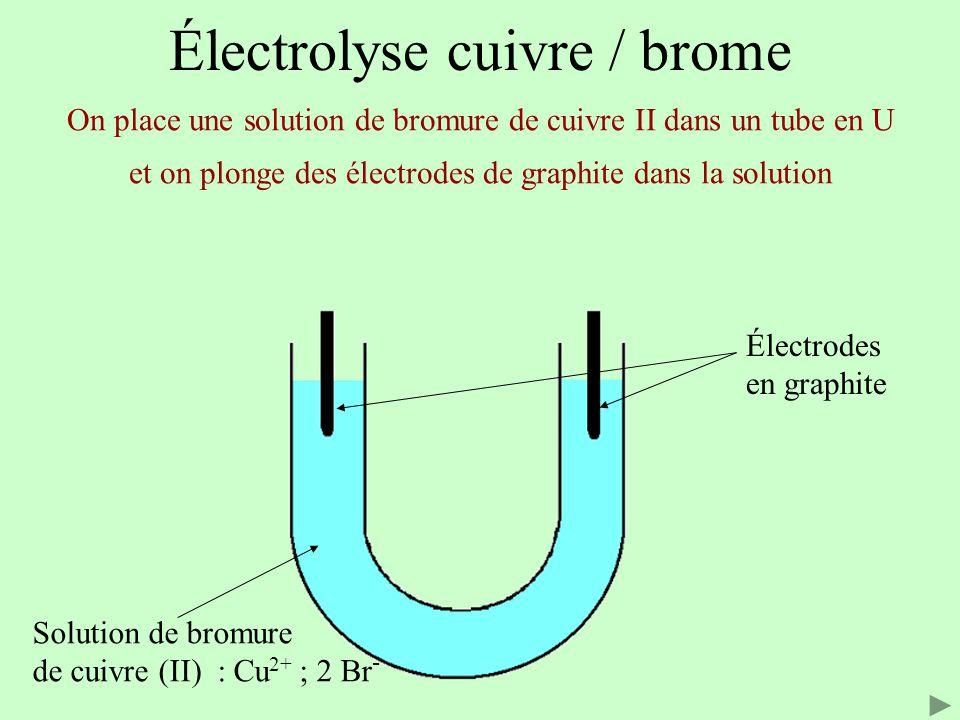 ANIMATION ELECTROLYSE TÉLÉCHARGER