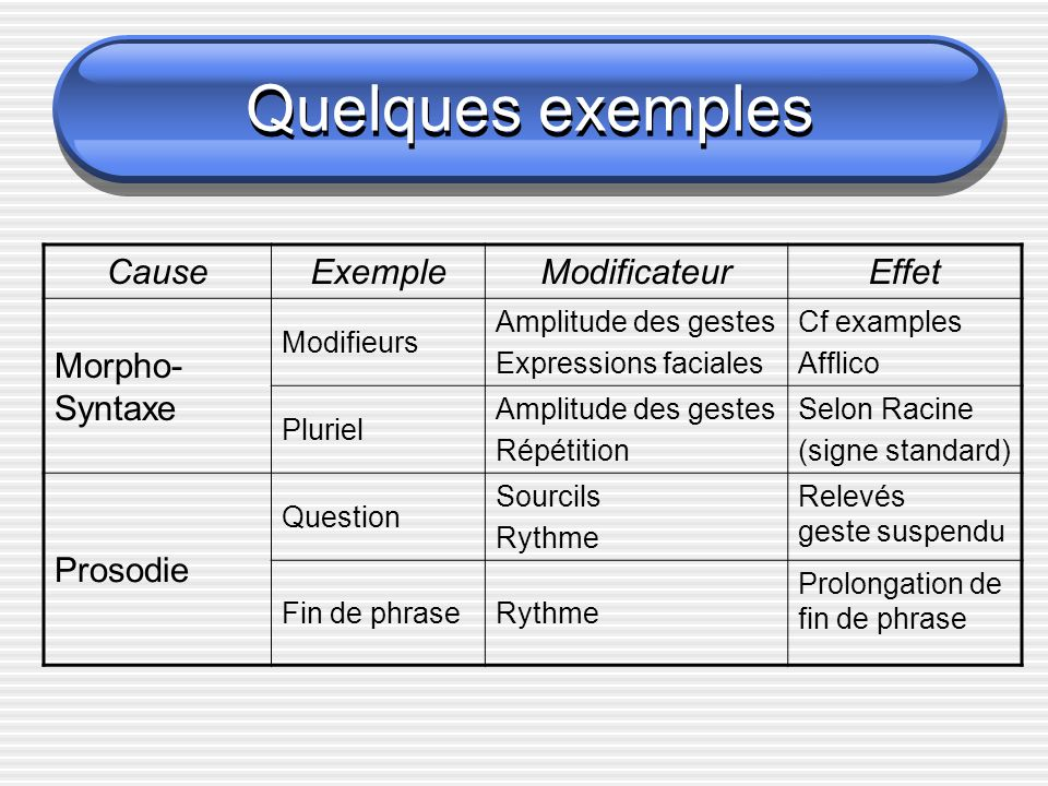 Quelques exemples Cause Exemple Modificateur Effet Morpho-Syntaxe