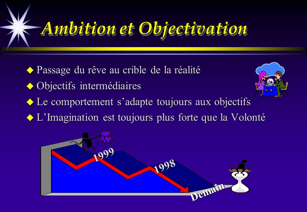 Ambition et Objectivation