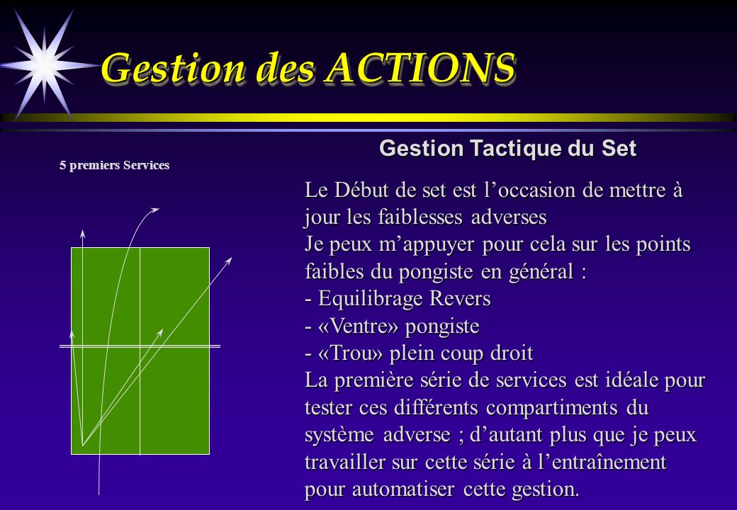 Gestion Tactique du Set