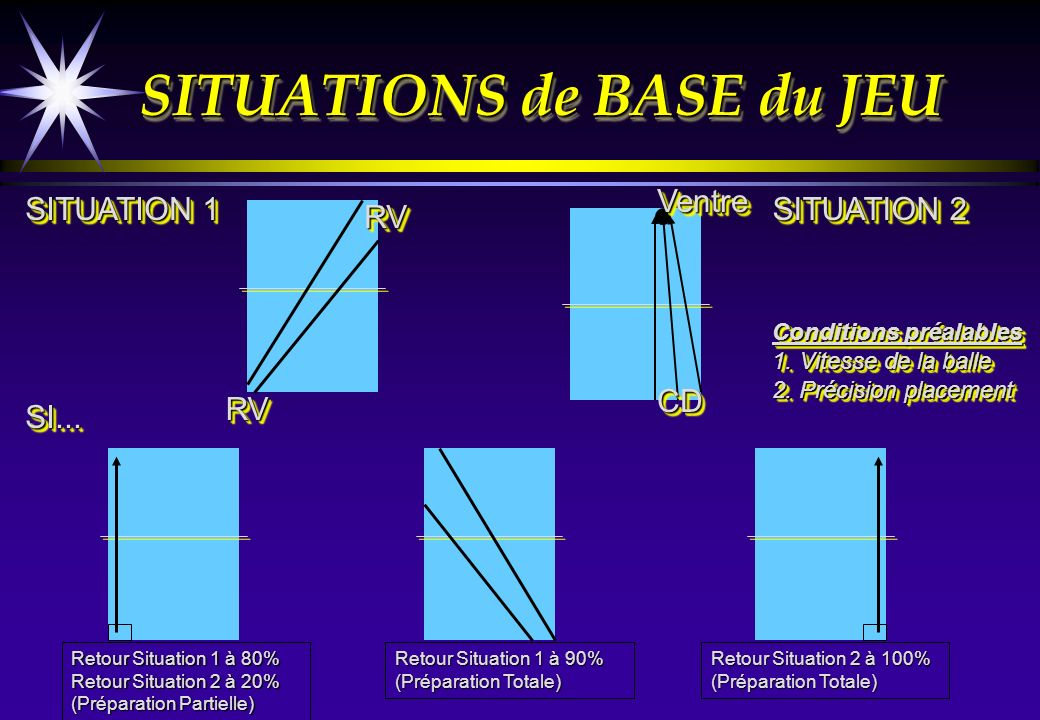 SITUATIONS de BASE du JEU