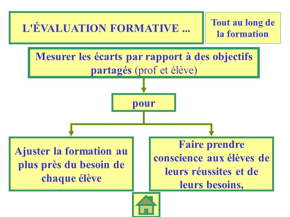 L ÉVALUATION FORMATIVE ...